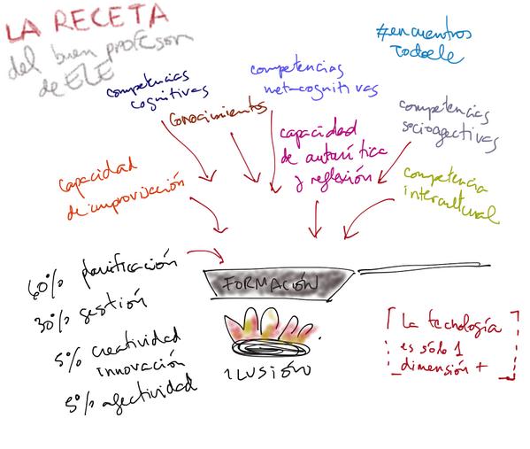 Infografía creada por Isabel Leal (@isalv) durante la 5ª sesión de los Encuentros Todoele, compartida en Twitter.